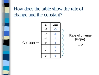 Introduction to Sequences as Functions PowerPoint