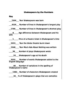 Introduction to Shakespeare Activity
