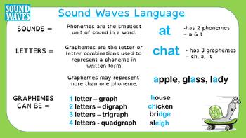 Introduction to Soundwaves Phonemeic Spelling Program - parent presentation