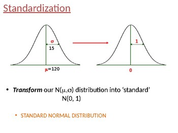 Introduction to Standard Normal Distribution