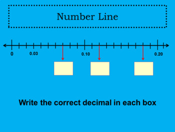 Introduction to Tenths and Hundredths 2 Day PowerPoint Lesson