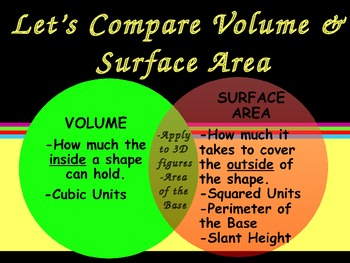 Introduction to Volume, Lateral & Total Surface Area PPT w/ Small Group Chats