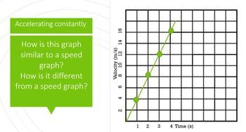 Introduction to acceleration graphing notes