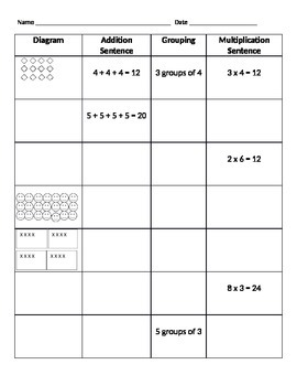 Introduction to multiplication as repeated addition, group