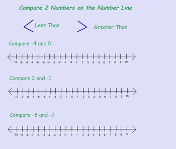Introduction to the Number Line Notes Smartboard