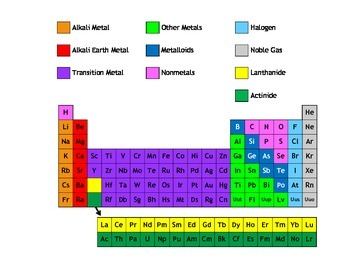 Introduction to the Periodic Table MOD