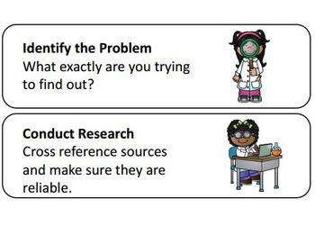 What is the Scientific Method?/ Mini Posters/ Foldable