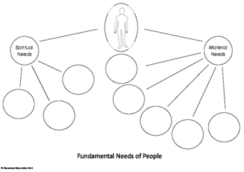 Introductory Fundamental Needs of People Pack