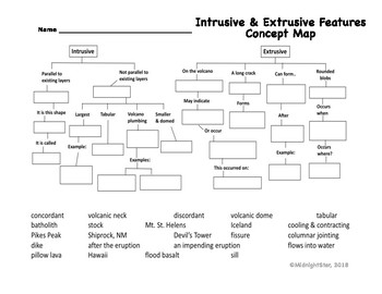 Intrusive & Extrusive Concept Map-MidnightStar