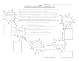 Invasions of Mesopotamia Flow Chart