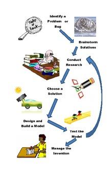 Invention Process - Fun Version of the Scientific Method