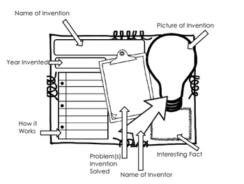 Inventions and Inventors Poster Set ~ Works with ANY Invention and Inventor