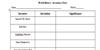 Inventions Chart Assignment
