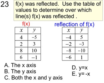 Inverse Function, Introduction, 2 Student References + 7 Assignments Power Point