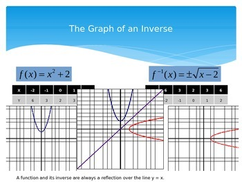 Inverse Functions