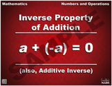 Inverse Property of Addition Math Poster