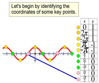 Inverse Trig Functions & Solving Equations on a Limited Domain for Power  Point