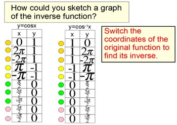 Inverse Trig Functions and Solving Trig Equations on a Lim