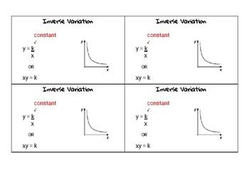 Inverse Variation Notecard
