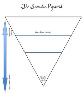 Inverted Pyramid Graphic Organizer