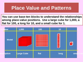 Investigating Place-Values and Patterns for Visual Learners
