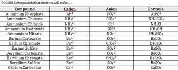 Ion Swap - Ionic Bonding Practice