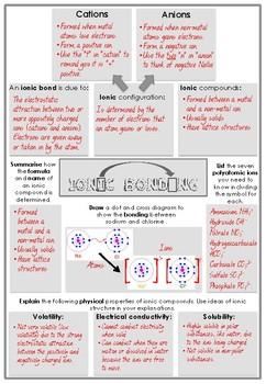 Ionic Bonding Doodle Notes