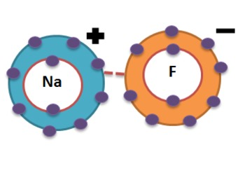 Ionic and Covalent Bonding Worksheet with Key