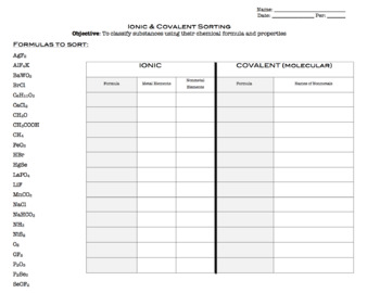 Ionic and Covalent Bonds Chemical Formula Sorting Activity | TpT