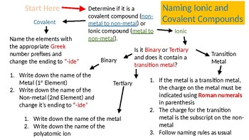 Ionic and Covalent Compound Naming -- Flow Chart