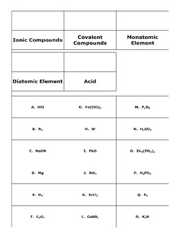 Ionic and Covalent Compounds, Acids, Monatomic and Diatomic Elements sort