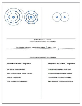 Ionic and Covalent compounds interactive notebook booklet