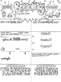 Ionic vs. Covalent Bonds SketchNotes