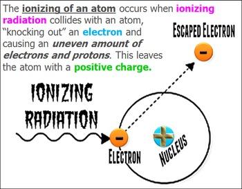 Ionizing and Non-ionizing Radiation