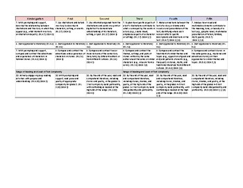 Iowa Common Core Standards Map k-5