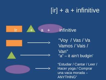Ir + a + infinitive presentation