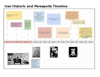 Iran Historic and Persepolis Timeline