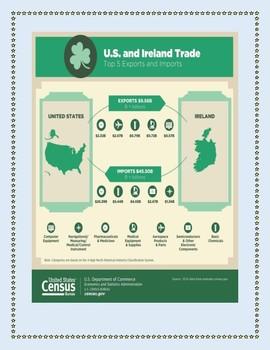 Irish Population Data Analysis, Trade Charts and Population Data Charts