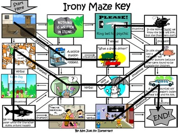 Irony Picture Maze Activity for Middle and High School