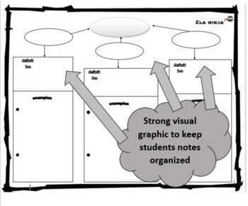 Irony Types: Notes, Graphic Organizer, Practice Activity