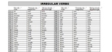 Irregular English Verbs Sheet