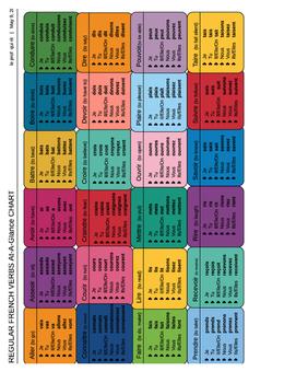 Irregular French Verbs-At-A-Glance Chart