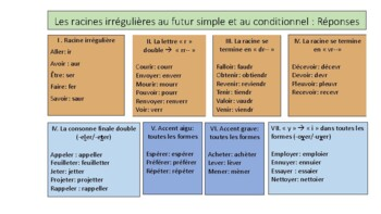 Irregular Future and Conditional Stems: Mind Map and Exercises with Answer Keys