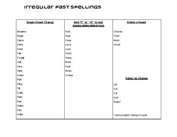 Irregular Past Spellings