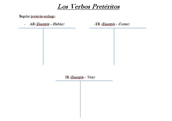 Irregular Spanish Preterite Verb Information Packet (Notes)