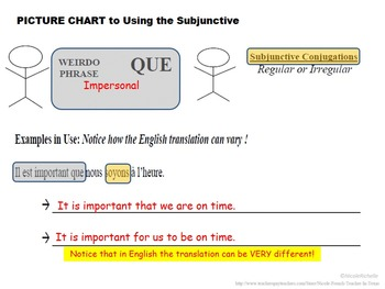 Irregular Subjunctive, Formation and Usage: French Quick Lesson