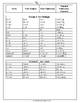 Irregular Verbs Booklet