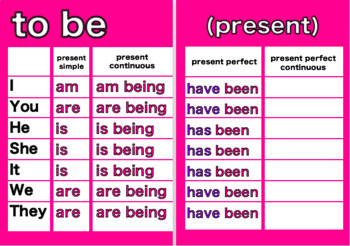 Irregular Common Verbs: Tense and Use/Forms Posters (Be, Have, Go and Do)