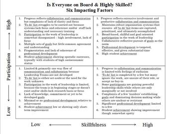 Is Everyone on Board & Highly Skilled? A Tool to Measure Group Effectiveness