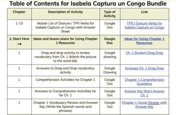 Isabela Captura un Congo Chapters 1-3 Bundle